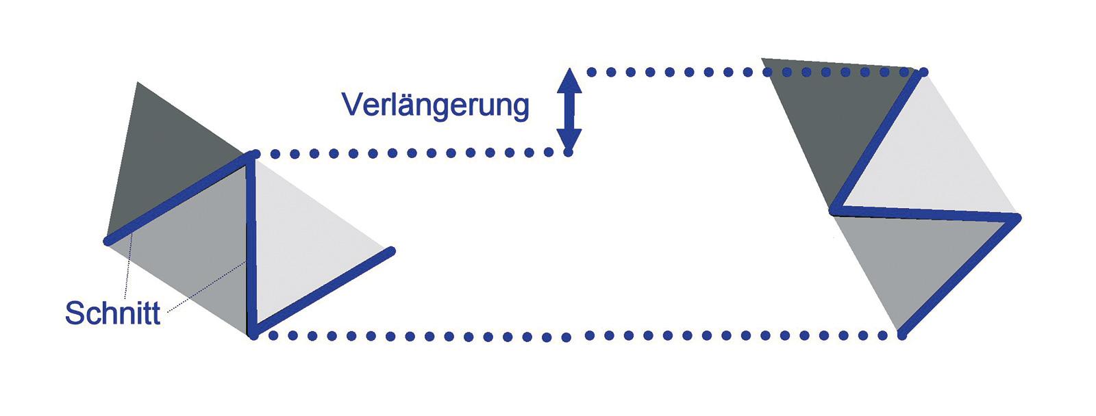 Abb. 7-24: Z-Plastik zur Verlängerung der Haut: Schnitte der gleichen Länge in einem Winkel von 60 Grad ermöglichen durch Schwenken der Hautlappen (gleiche Farbe) die Verlängerung um ca. 1/3 - 2/3. Mehrere Z-Plastiken können kombiniert werden